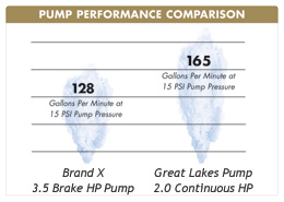 Pump Performance